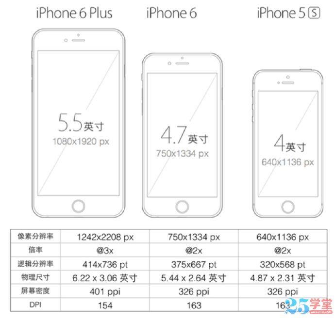 iphone6界面设计尺寸规范大全:含原型设计规范