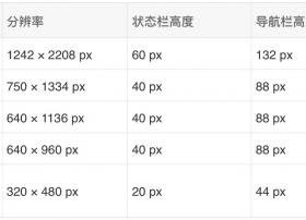 一文让你看懂dpi、ppi、dp、px、分辨率、@1x、@2x、@3x