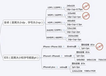 讲讲Android和ios的界面标注图的区别是什么