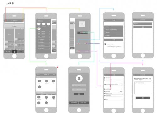 干货 - APP从开始立项到完成UI设计师如何立项即评估时间