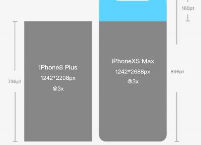 苹果新发布的三款iphone可把设计师坑啦,UI设计适配怎么搞?