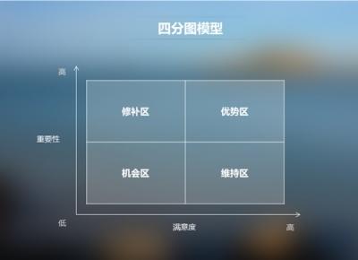 京东设计师常用这四个经典模型来分析用户满意度